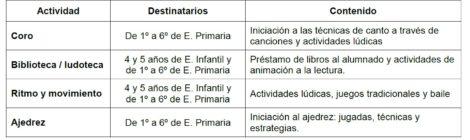 ACTIVIDADES EN LOS RECREOS DEL COMEDOR ESCOLAR. CURSO 2018-19